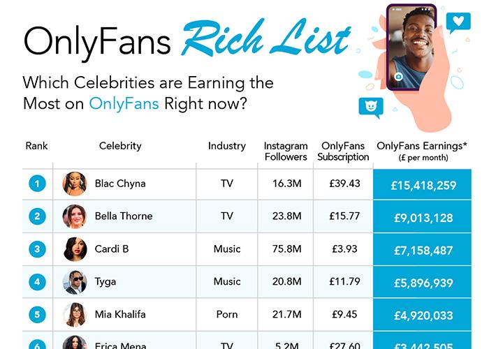 OnlyFans Richest